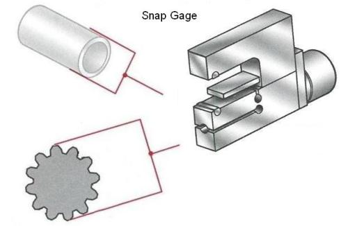 snap gage with features